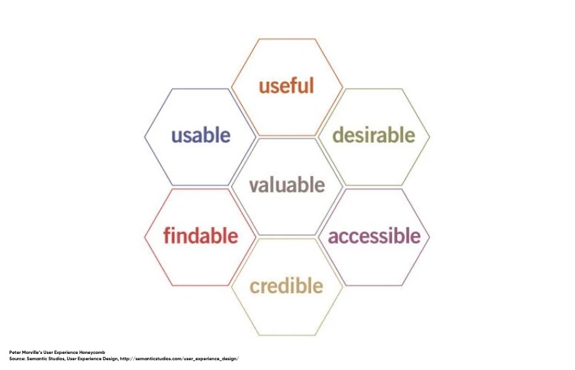 Peter Morville's User Experience Honeycomb